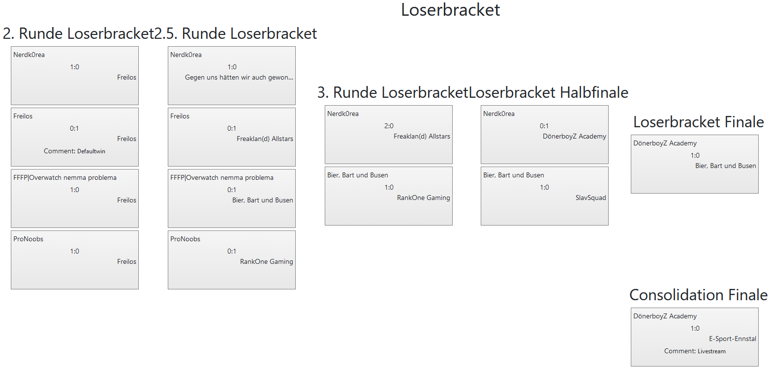 48.VulkanLAN League of Legends Loserbracket all