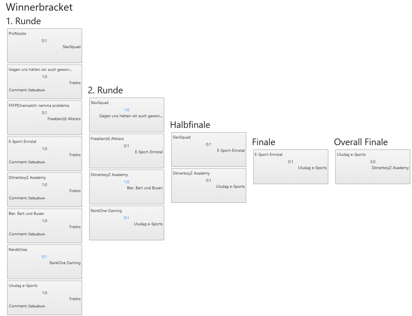 48.VulkanLAN CS GO Winnerbracket all